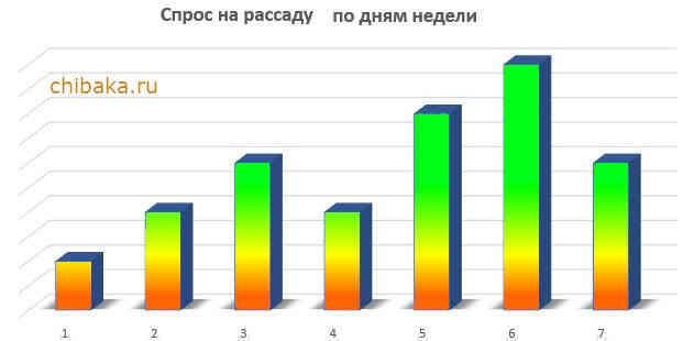 Изображение - Как вырастить цветную капусту на продажу %D0%9F%D1%80%D0%BE%D0%B4%D0%B0%D0%B6%D0%B0-%D1%80%D0%B0%D1%81%D1%81%D0%B0%D0%B4%D1%8B-%D0%BA%D0%B0%D0%BF%D1%83%D1%81%D1%82%D1%8B