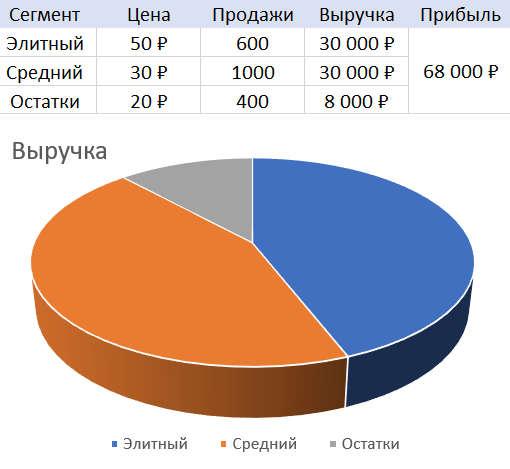 График продажи рассады помидор